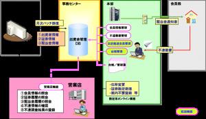 出資金管理システム