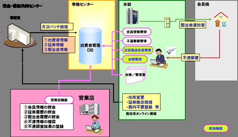 出資金管理システム 業務イメージ図