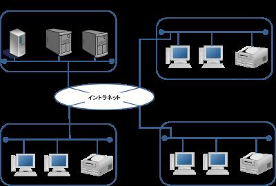経費管理システム システム全体構成例