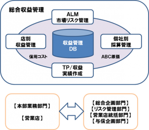 solution_profit_chart