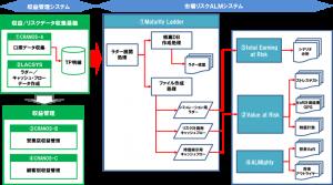 収益管理システム処理フロー図