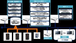 収益管理システム導入イメージ